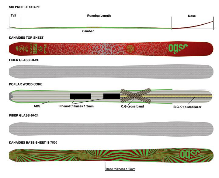 ogso-danaides-layers