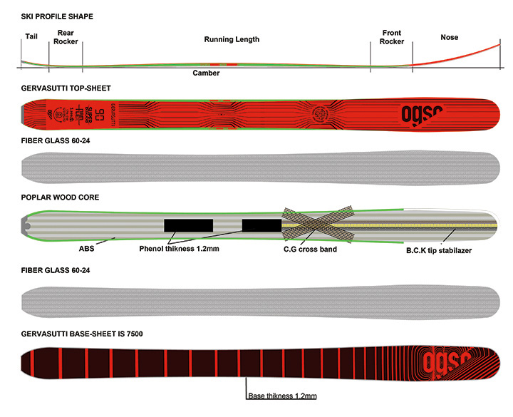 ogso-gervasutti-layers