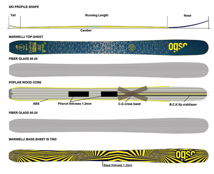 ogso-marinelli-layers
