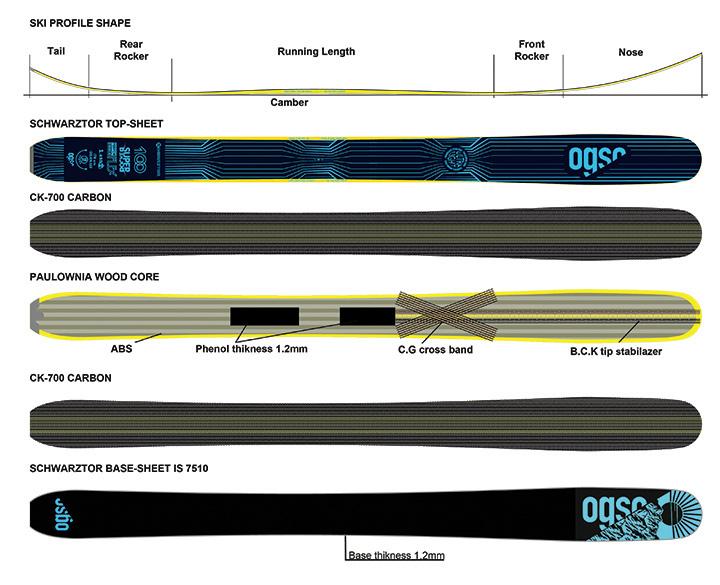 ogso-schwarztor-layers